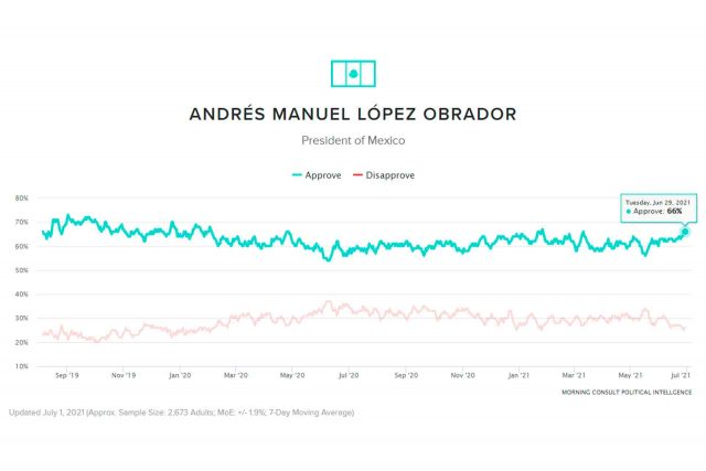 Global Leader Approval Rating